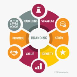 strategy, story, identity, value, promise, marketing