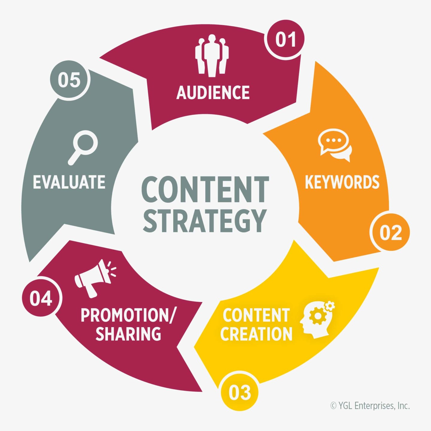 audience, keywords, content, promotion, evaluate