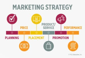 Marketing Strategy Graphic planning, price, placement, product, promotion, performance